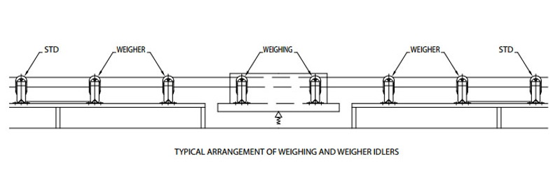 A diagram showing positioning of the weigh idlers on the conveyor belt and where to position the weigh frame